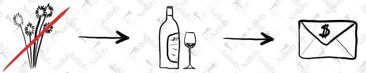 rebus ślubny piktogram - zamiast kwiatów wino pieniądze